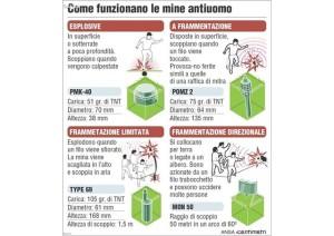 4 aprile … oggi anni fa    – Giornata Mondiale Contro le Mine