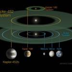 24 luglio … – Giornata di #Kepler452B – la Mauritania oggi a #EXPO2015