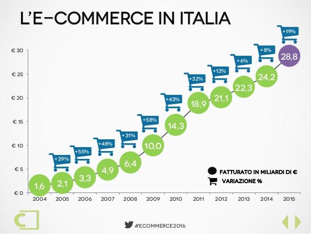 3 giugno … anni fa – Nasce l' e-commerce in Italia